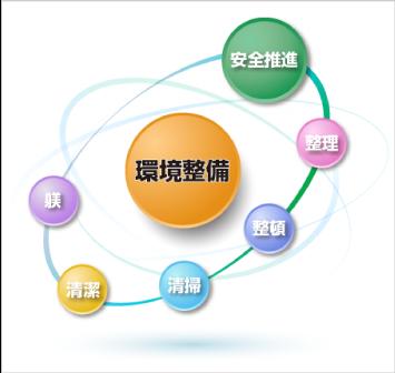 環境整備活動イメージ図